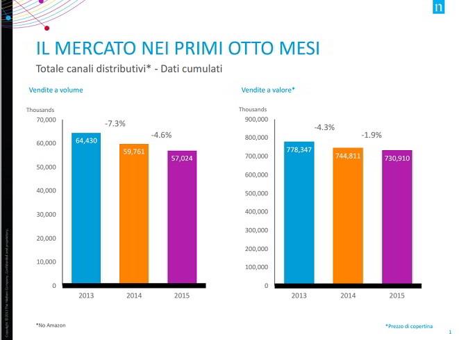 Mercato dei libri: numeri 2012-2015